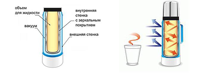 Как сделать термос для воды