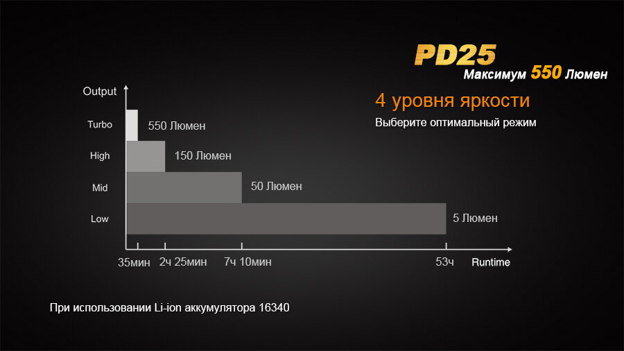 Фонарь Fenix PD25 Cree XP-L 1620