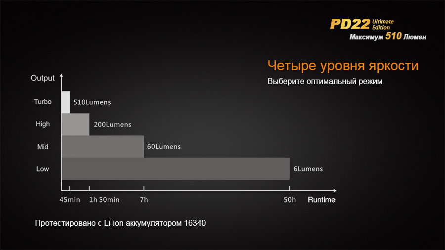 Фонарь Fenix PD22 Ultimate Edition 1600