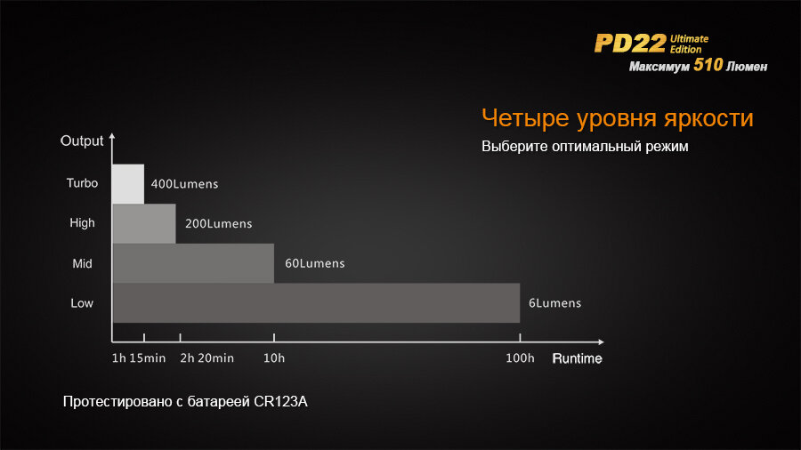 Фонарь Fenix PD22 Ultimate Edition 1601