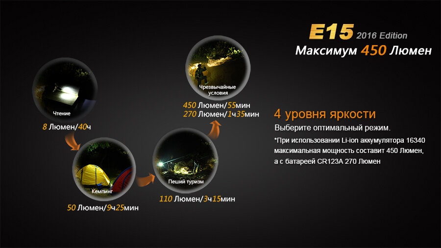 Фонарь Fenix E15 Cree XP-G2 (R5) LED (2016) 10185