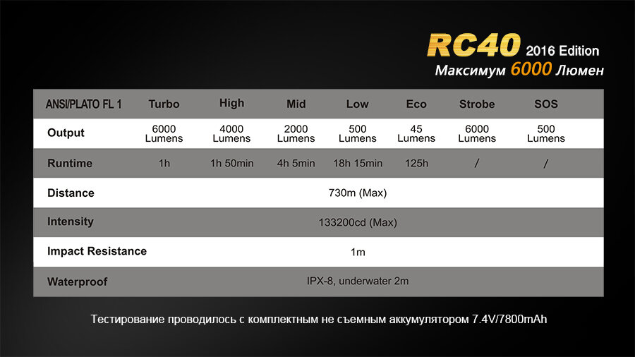 Фонарь Fenix RC40 Cree XM-L2 U2 LED 10801