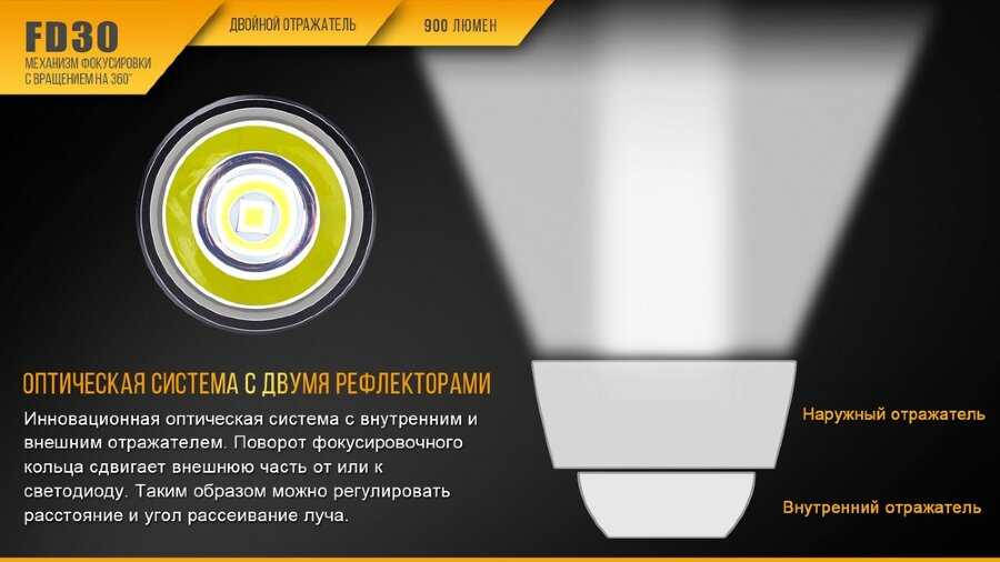 Фонарь Fenix FD30 Cree XP-L HI LED 30426