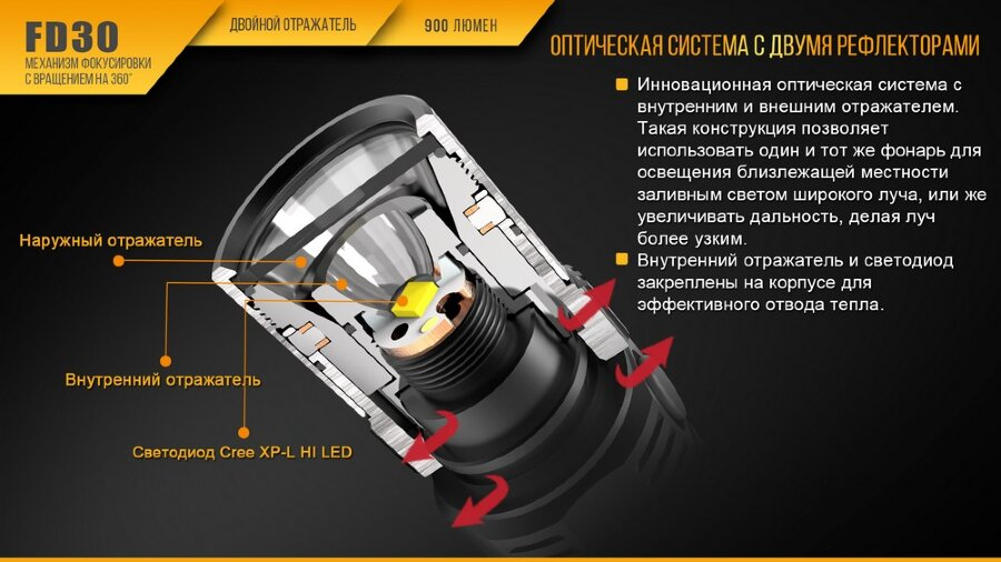 Фонарь Fenix FD30 Cree XP-L HI LED 30427