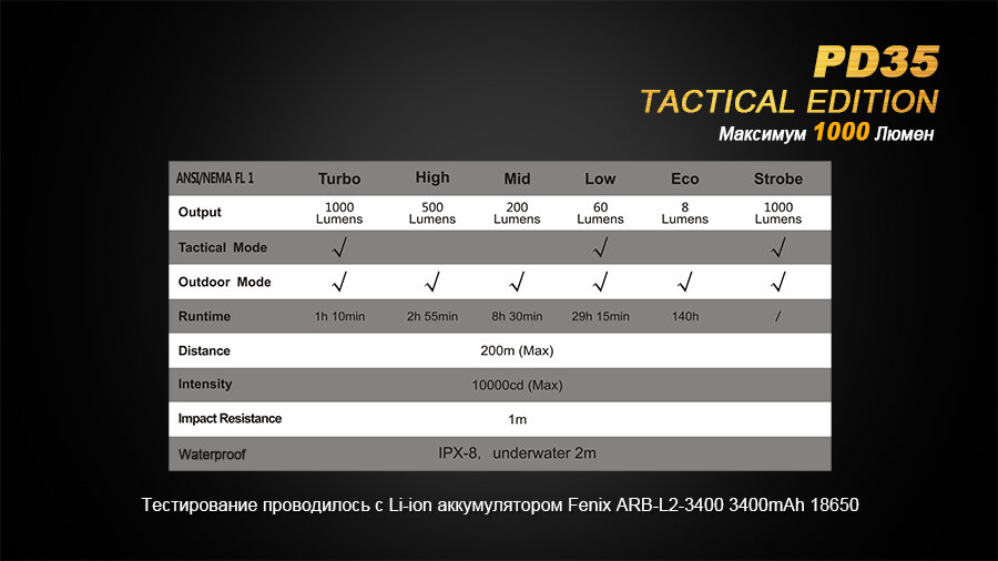 Фонарь Fenix PD35 Cree X5-L (V5) TAC (Tactical Edition) 1665