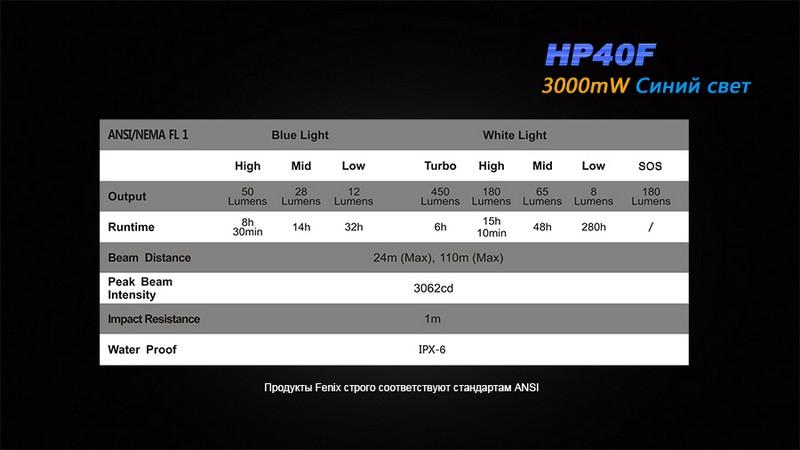HP40F-16
