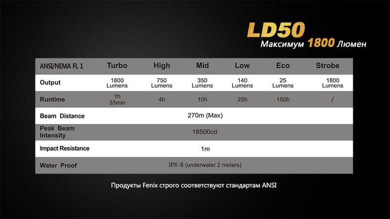LD50-15