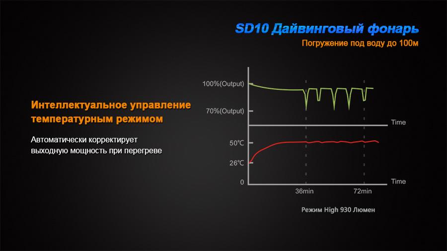 SD10-11-5