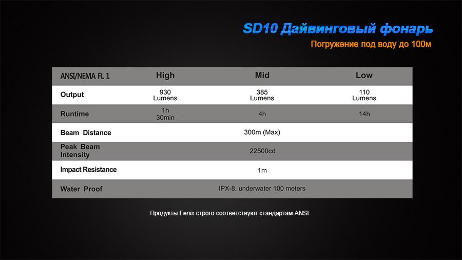 SD10-15