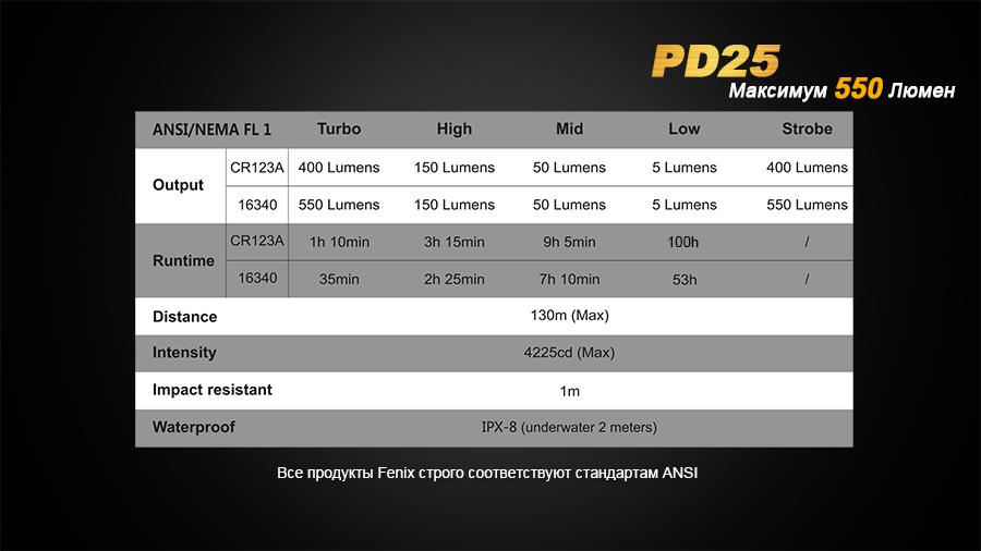 PD25-16